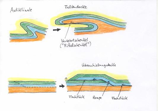 Geology Of The Alps Part 1  General Remarks  Austroalpine Nappes  U2014 Steinmann